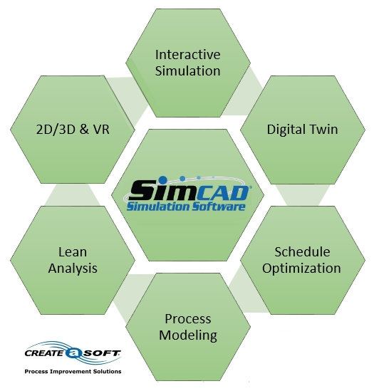 industry 4.0 Simcad Pro