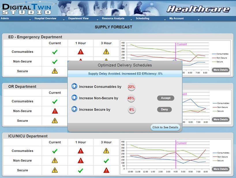 healthcare dynamic dashboard