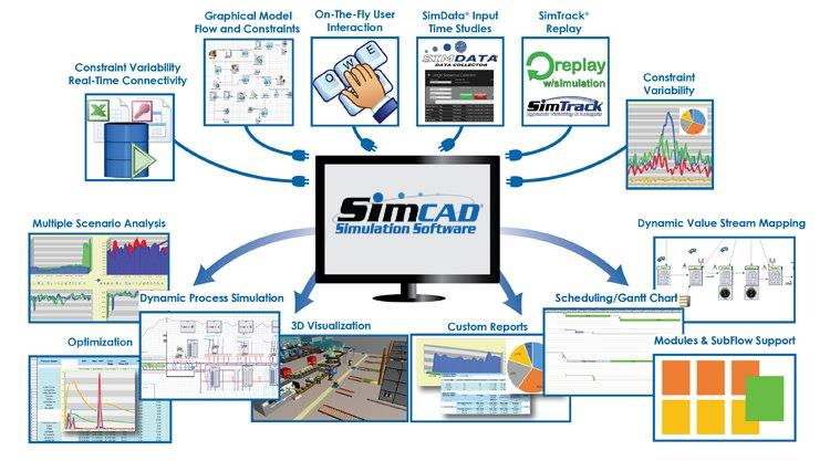 discrete event simulation software