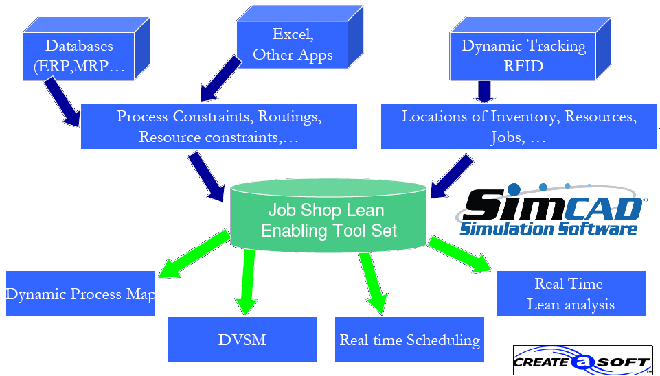 lean simulation