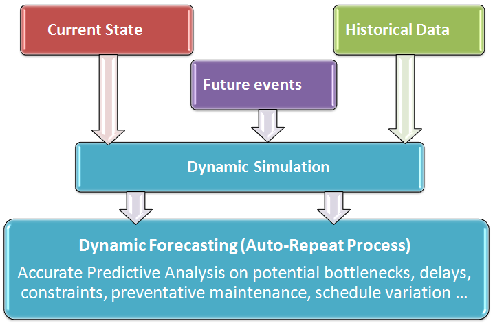 Predictive Analytics, Prescriptive Analytics