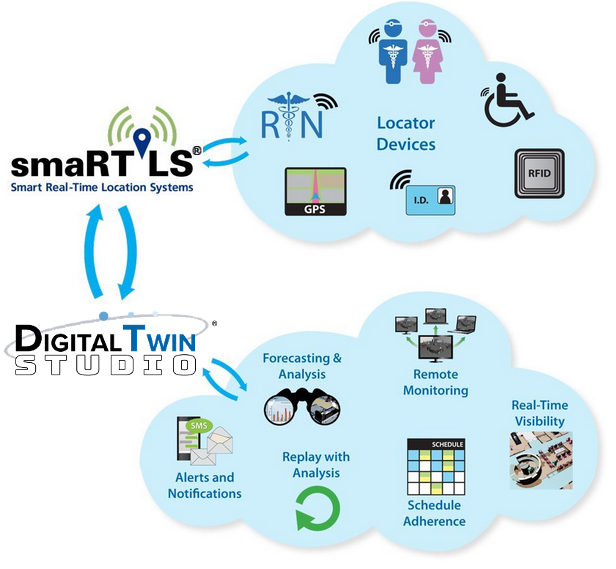 SimTrack powered by smaRTLS